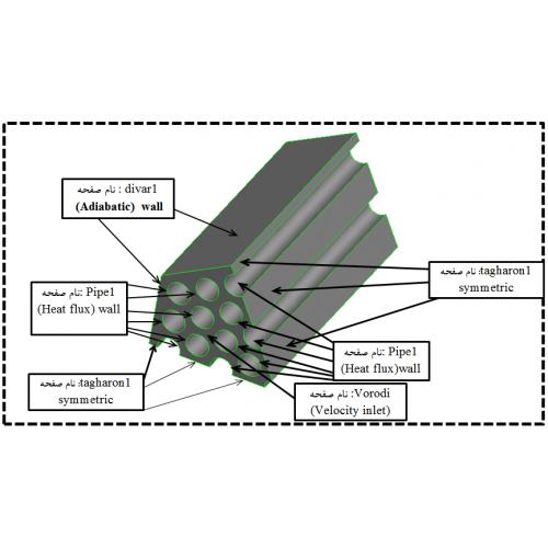 شبیه سازی عددی جریان و انتقال حرارت جریان مغشوش نانوسیال در دسته میله سوخت راکتور هسته ای VVER-440