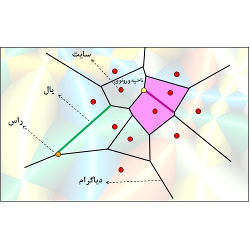 تولید شبکه دو بعدی بی سازمان مثلثی به روش Watson