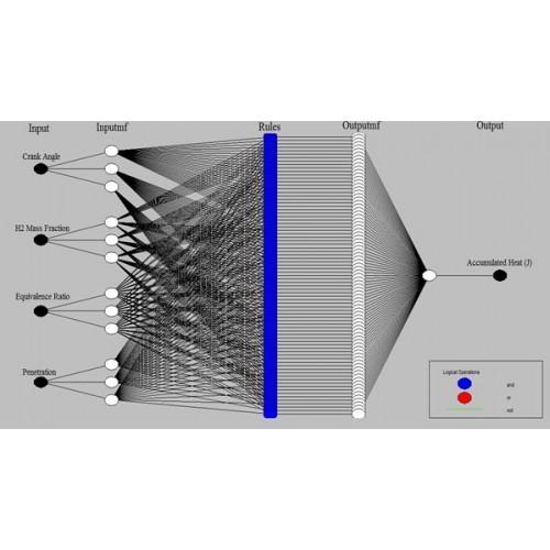 مدلسازی رفتار موتور دیزل با استفاده از ابزار هوش مصنوعی جهت پیش بینی مفهوم اگزرژی از داده های شبیه سازی دینامیک سیالات محاسباتی