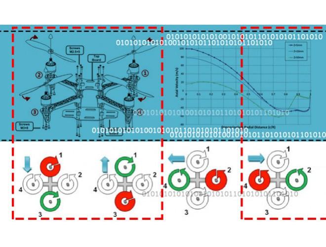پروژه تحلیل و آنالیز عددی کوادرتور چهار ملخ تحت شرایط پروازی استاتیکی و دینامیکی با استفاده از نرم افزار FLUENT و به همراه فیلم آموزشی نرم افزار FLUENT