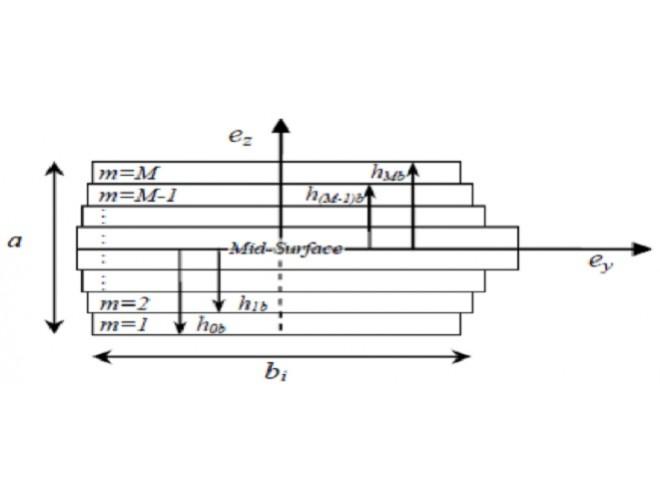 پروژه تحلیل آیروالاستیک بال با یک قسم فلزی و یک قسمت کامپوزیتی با MAPLE و فرترن