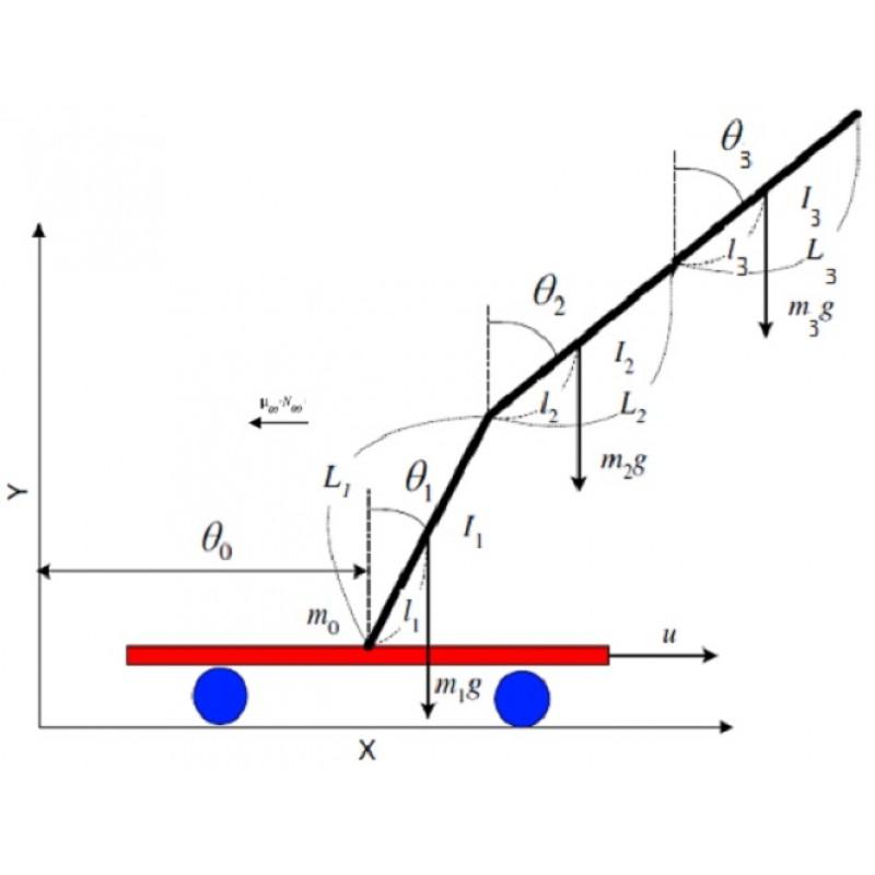 پروژه طراحی کنترلر رگولاتور خطی و مشاهده گر برای پاندول معکوس سه