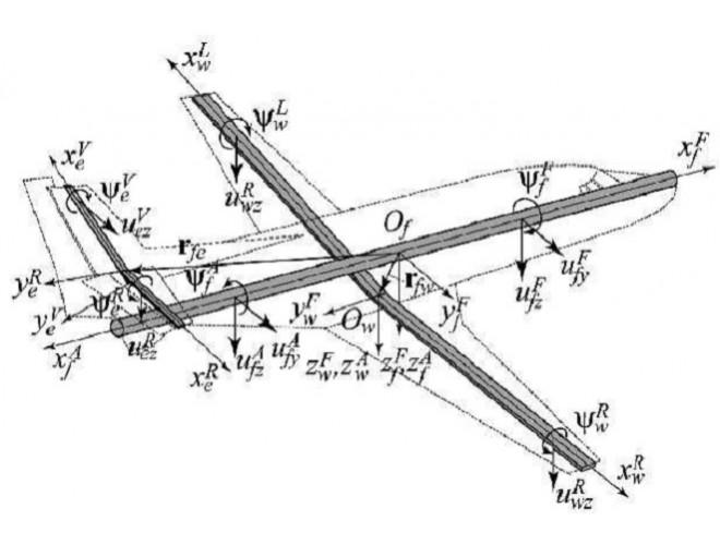 پروژه تحلیل آیروالاستیک هواپیمای کامل با استفاده از مدلسازی فضای حالت با MATLAB + فیلم