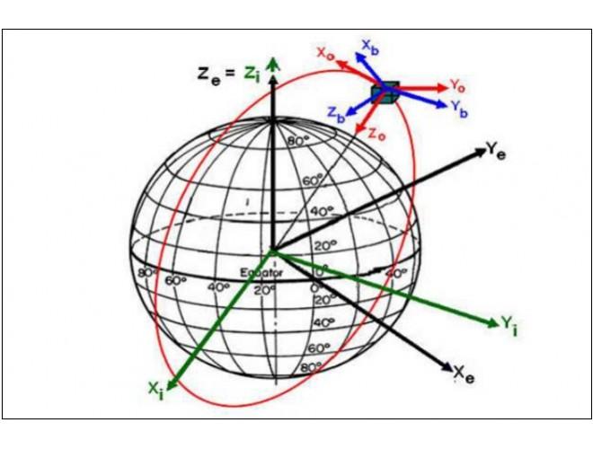 پروژه طراحی کنترل کنندهی غیرخطی برای وسايل نقليه فضايي مجهز به عملگرهای مومنتومی سرعت متغیر  با استفاده از نرم افزار MATLAB و به همراه فیلم آموزشی نرم افزار MATLAB