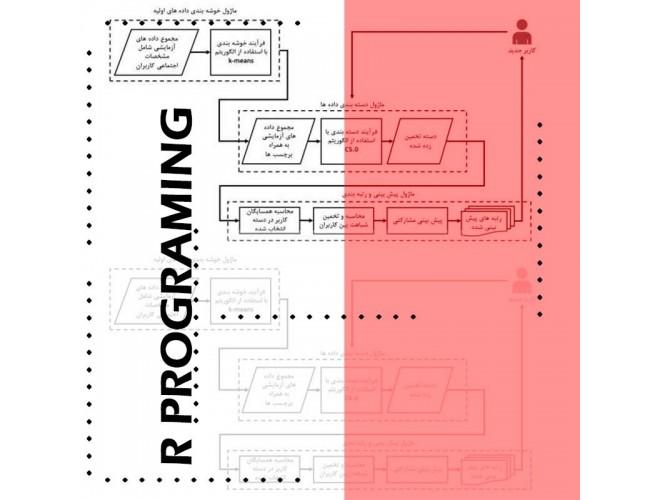پروژه بهبود سیستمهای پیشنهاددهنده با استفاده از روشهای محاسبه شباهت، خوشهبندی و دستهبندی با R Programming + فیلم