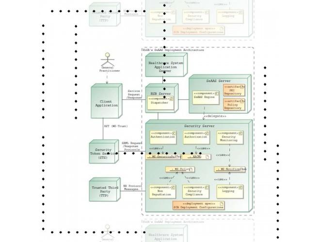 پروژه ارائه یک راهحل امنیتی مبتنی بر سیاست برای معماری سرویسگرا با asp + فیلم