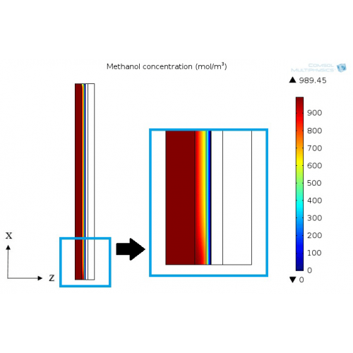A three dimensional mathematical model for a single unit cell of a direct methanol fuel cell