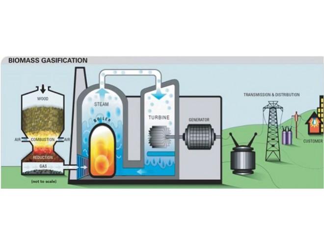 پروژه شبیهسازی فرآیند زدایش ناخالصیهای زیست گاز و بهینهسازی پارامترهای موثر بر افزایش ارزش حرارتی با ASPEN + فیلم