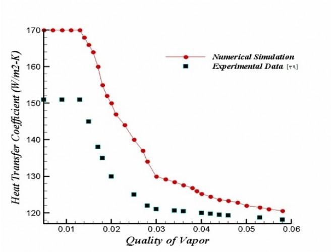 مدل سازی عددی تبخیر در جریان سیال بالارونده از لوله ی قائم با اعمال شار حرارتی ثابت