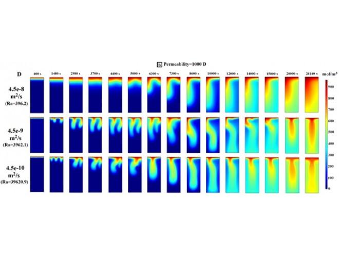 پروژه بررسی عددی و آزمایشگاهی ذخیره سازی گاز CO2 در مخازن آبده با استفاده از نرم افزار کامسول ( COMSOL ) و به همراه فیلم آموزشی نرم افزار کامسول ( COMSOL )
