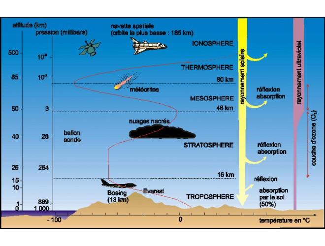 اتمسفر استاندارد جهانی (International Standard Atmosphere)