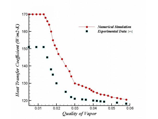 پروژه بررسی اثر تغییر شار حرارتی در جریان تبخیر یک مایع بالارونده درون یک لوله قائم با استفاده از نرم افزار FLUENT