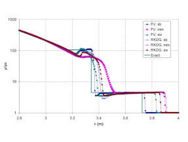 پروژه کد شبه یک بعدی حل معادله سیال به روش Roe با استفاده از نرم افزار فرترن