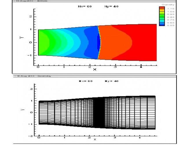 پروژه نرم افزار تحلیل جریان آرام مبتنی بر معادلات ناویر استوکس دوبعدی تراکم پذیر ناپایا در جریان داخلی بر روی شبکه سازمان یافته با استفاده از نرم افزارهای  C و فرترن