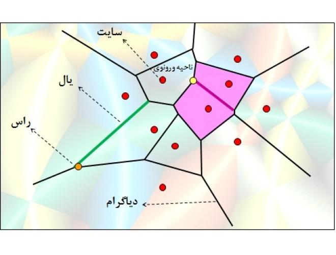 پروژه تولید شبکه دو بعدی بی سازمان مثلثی به روش Watson با استفاده از نرم افزار فرترن