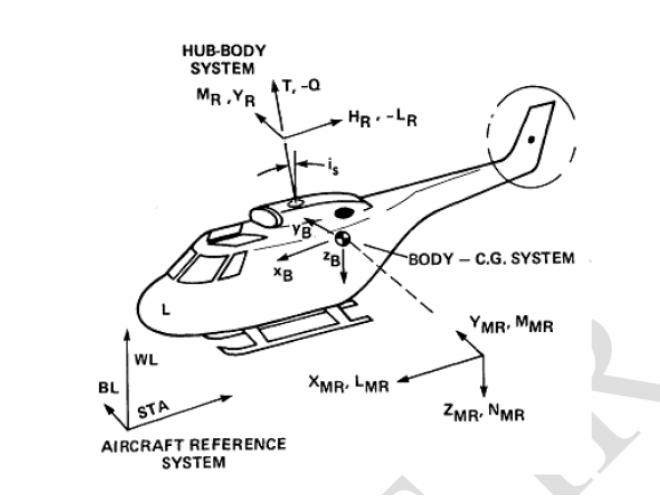 پروژه مدل سازی 8 درجه آزادی یک بالگرد متعارف و شبیه سازی آن با استفاده از نرم افزار MATLAB