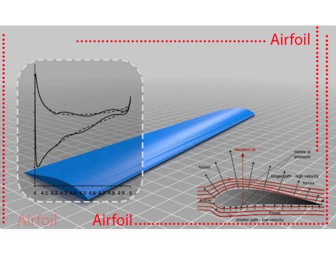 پروژه بهینهسازی ایرفویل با استفاده از الگوریتم بهینهسازی انبوه ذرات با استفاده از نرم افزار فرترن و به همراه فیلم آموزشی نرم افزار فرترن