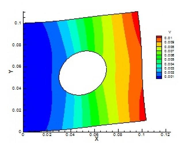 پروژه تحلیل الاستیسیته دوبعدی به روش اجزاء مرزی با استفاده از زبان برنامه نویسی FORTRAN
