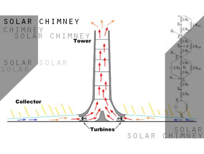 پروژه تحلیل و بهینه سازی اثر پارامترهای هندسی بر بازده و توان خروجی دودکش خورشیدی جهت تولید الکتریسیته با استفاده از نرم افزار FLUENT و به همراه فیلم آموزشی نرم افزار FLUENT