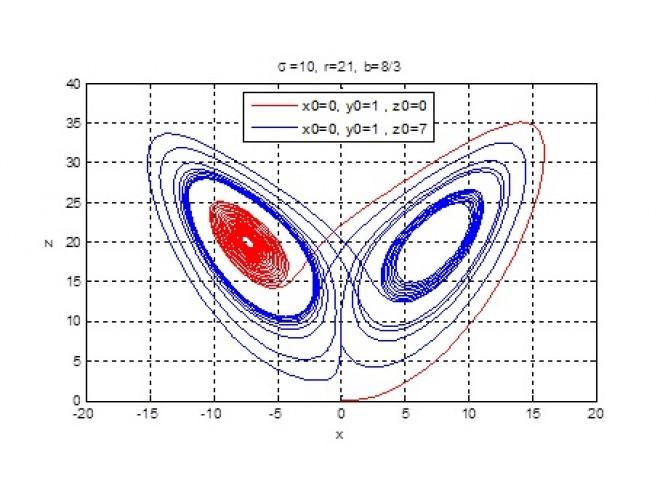 پروژه شبيهسازي عددي معادلات لورنتس با استفاده از نرم افزار MATLAB