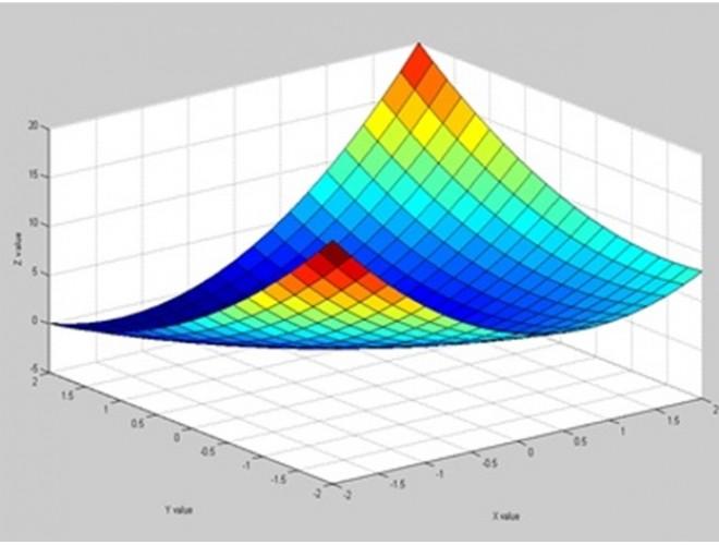 پروژه نرم افزار بهینهسازی گرادیانی نامقید با استفاده از نرم افزارهای فرترن و ++C
