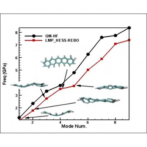 آنالیز مودال ساختارهای اتمی بوسیله دینامیک مولکولی