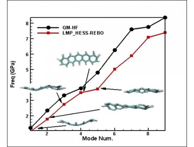 پروژه آنالیز مودال ساختارهای اتمی بوسیله دینامیک مولکولی با استفاده از زبان برنامه نویسی ++C
