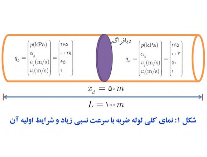 پروژه حل عددی معادلات مدل دوسیالی تکفشاری با استفاده از روشهای کلاسیک با استفاده از نرم افزار فرترن