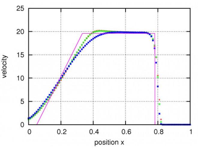 پروژه حل جريان يک بعدي معادلات اويلر با روش گودونوف و حلگر ريمان HLL با استفاده از نرم افزار ++C