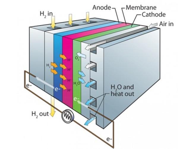 پروژه شبیهسازی ساختارهای هیبریدی پیل سوختی به منظور ارتقاء سرعت دینامیکی با MATLAB