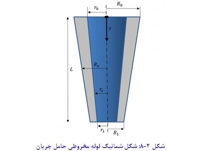 پروژه مدلسازی و تحلیل ارتعاشات غیرخطی لوله حاوی جریان سیال با استفاده از نرم افزار MATLAB