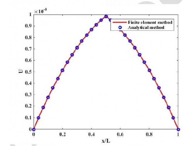 پروژه توسعه نرم افزار اجزا محدود به منظور تحليل رفتار مکانيکي ميکروسازه ها در سيستم هاي الکترومکانيکي بر اساس تئوري تنش کوپل بهبود يافته بر پایه نرم افزار MATLAB به همراه فیلم آموزش نرم افزار MATLAB